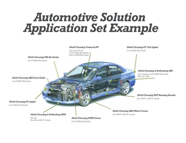 自動車製造業界において、ドライアイス洗浄が使用される主要な対象物